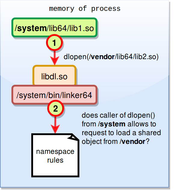 ldload-namespace