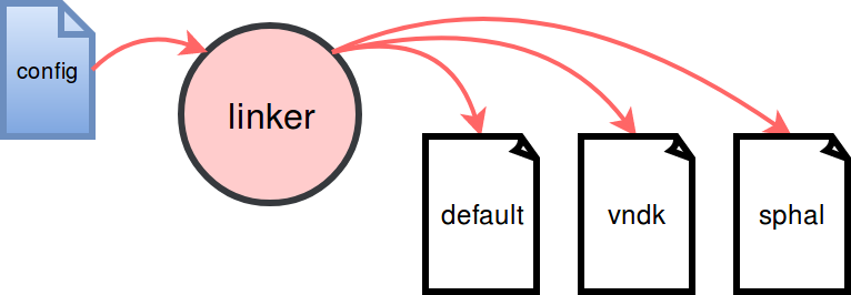 android-linker-namespace-scenario-native