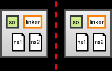 linker-namespace-threat-model