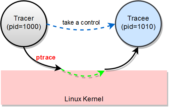 injection-via-ptrace-overview