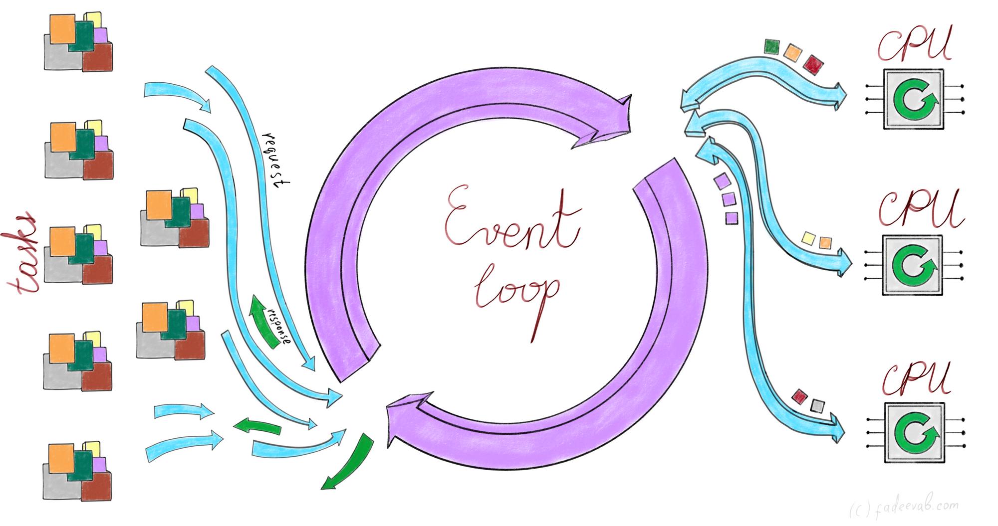 Event loop in cooperative multitasking